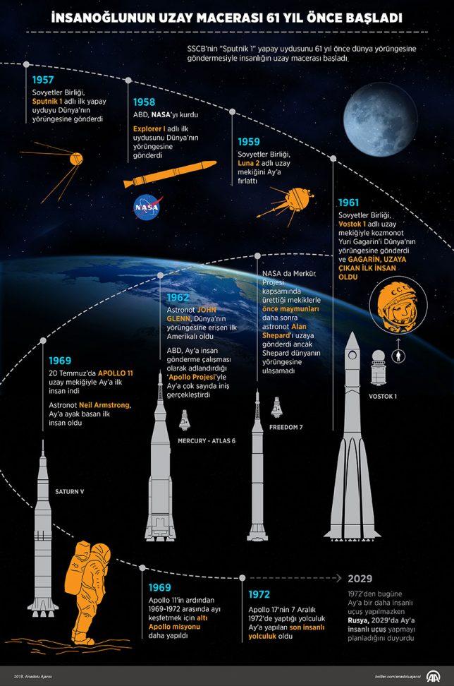 dünya uzay haftası